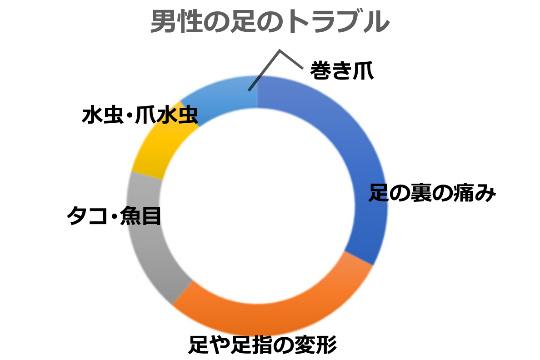 男性の足トラブル上位5円グラフ