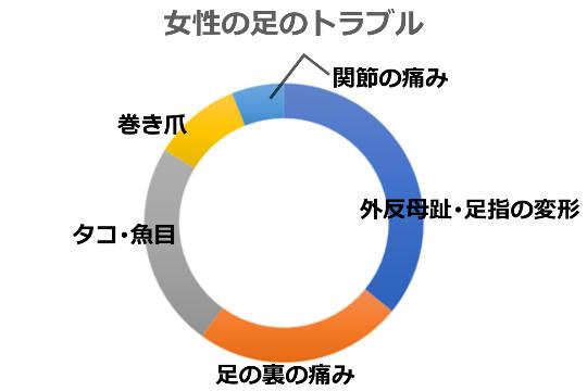 女性の足トラブル上位5円グラフ